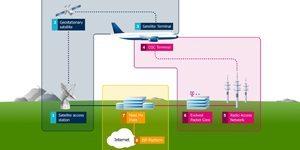 4G netwerk vliegtuigen